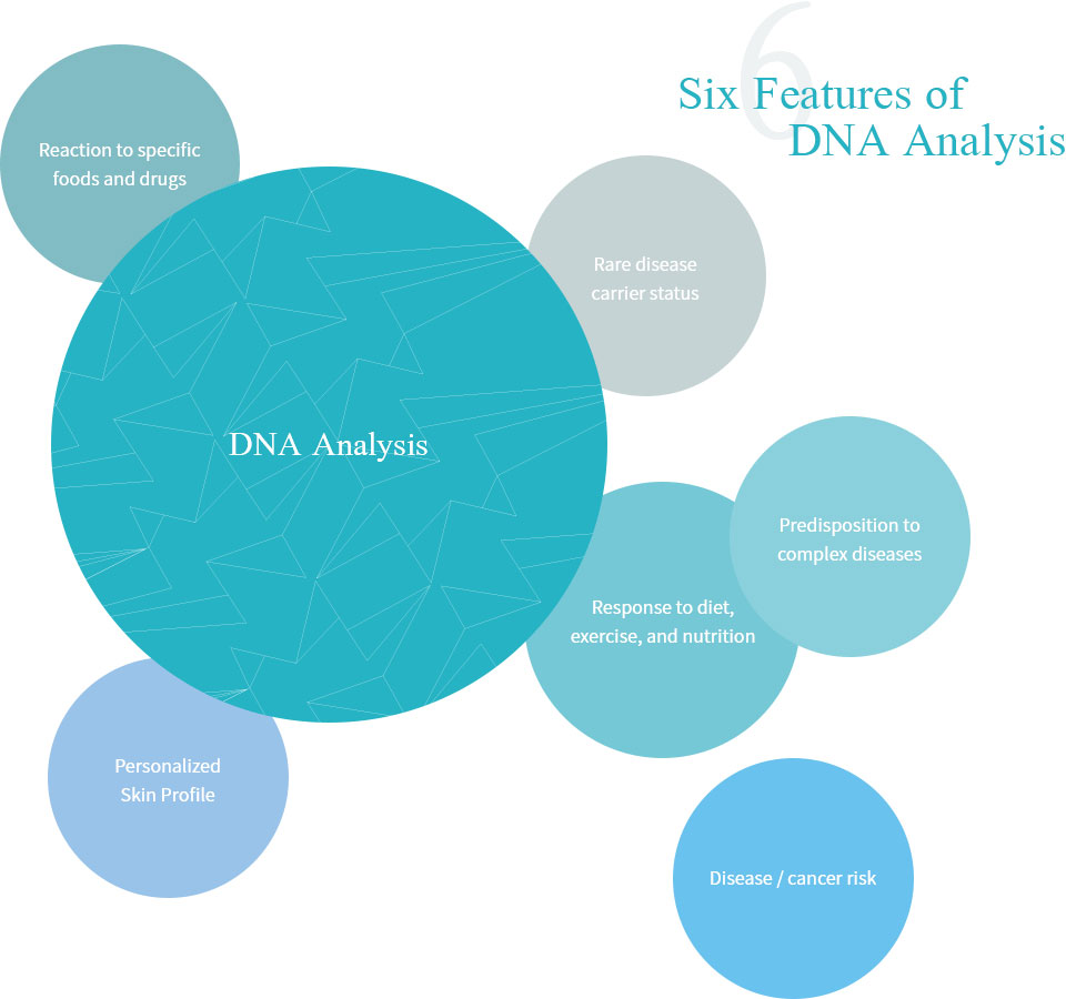 Six Features of DNA Analysis - DNA Analysis, Reaction to specific foods and drugs, 