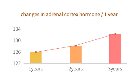 Changes of Adrenal cortex hormone(DHEA-S)