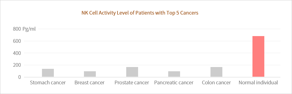 NK Cell Activity Level of Patients with Top 5 Cancers