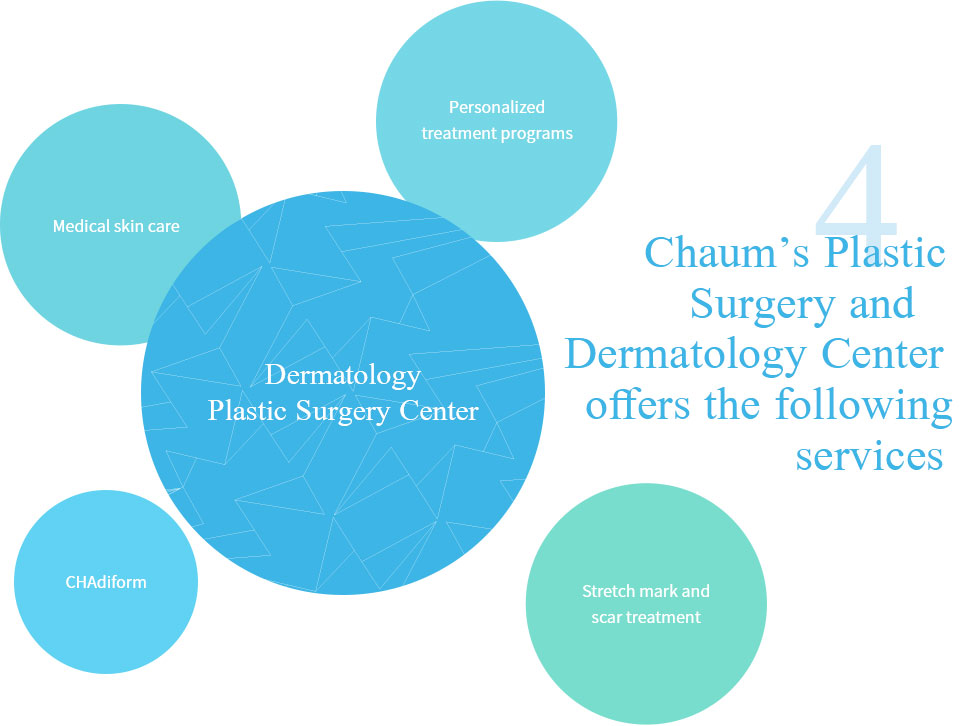 Dermatology Plastic Surgery Center - Four kinds of service Chaum Plastic Surgery Center : One to one tailored treatment program, Medical Skin Care, CHAdiform, Treatment of stretch marks and scar